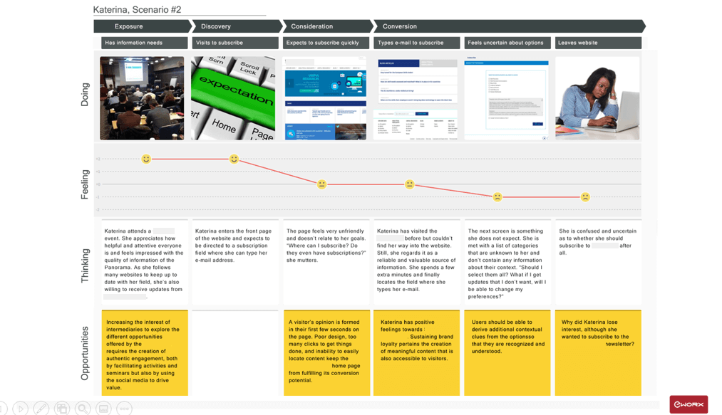 Example of User Journey mapping.